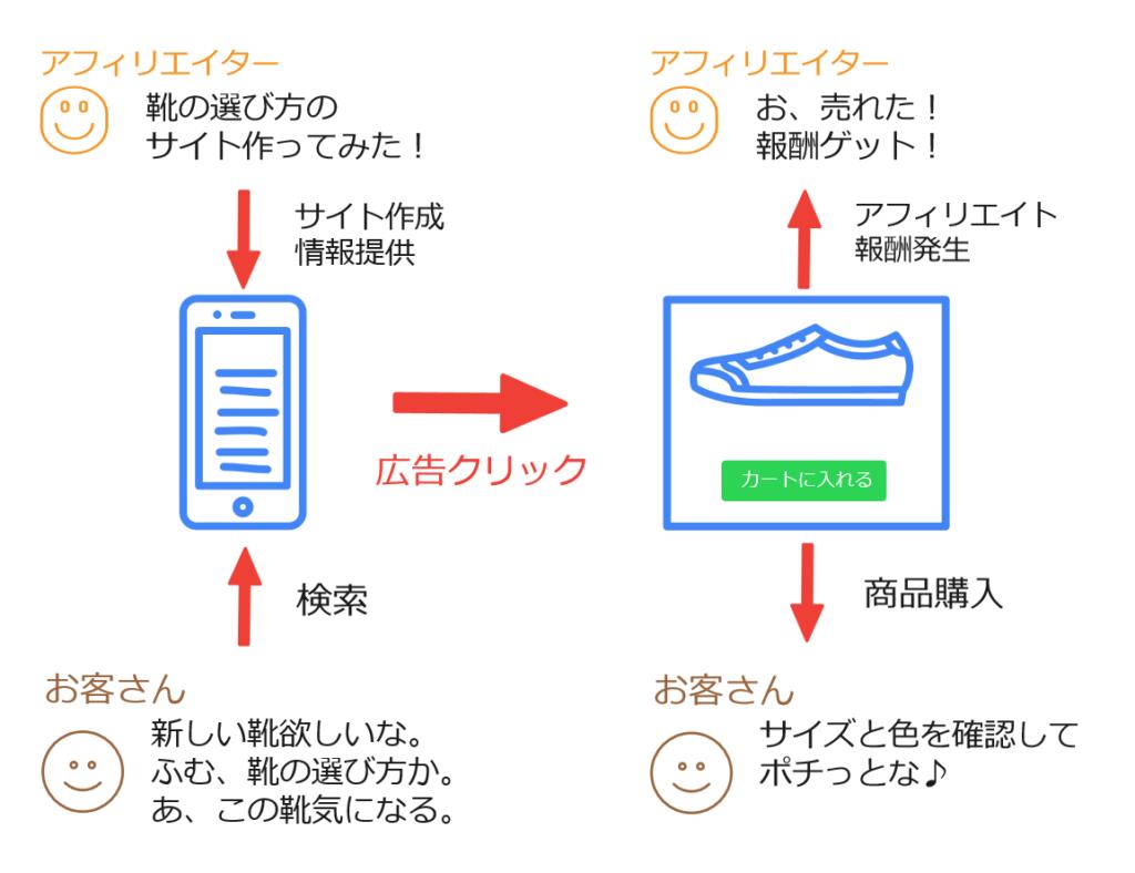 サイトアフィリエイトイメージ図