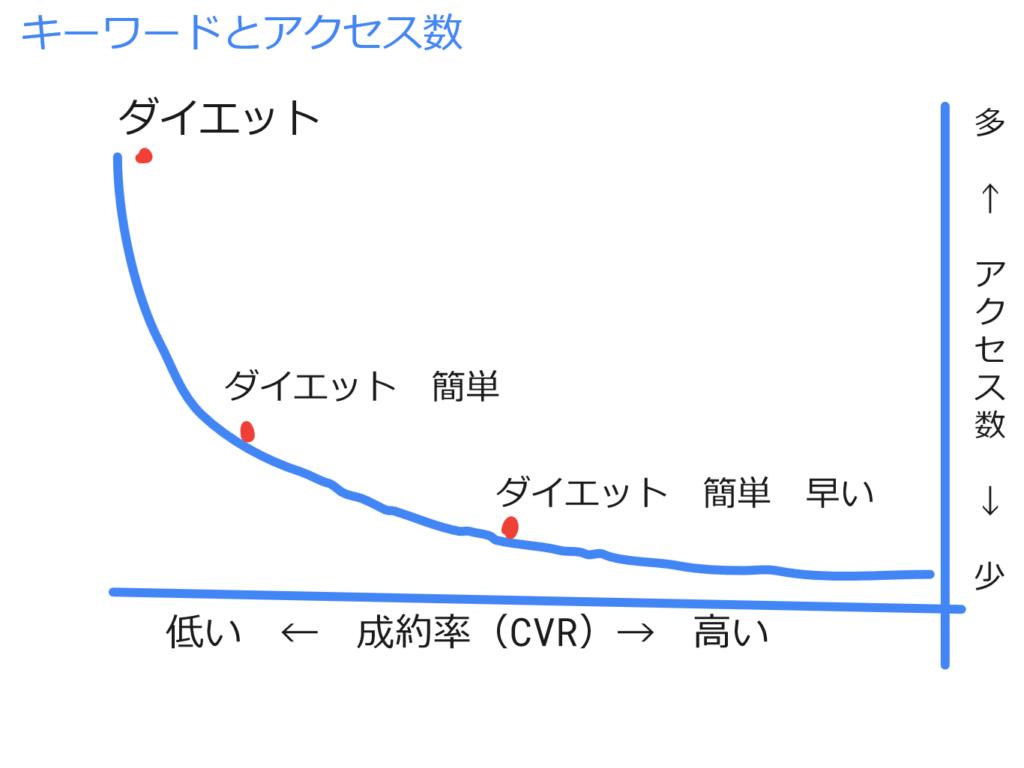 キーワードとアクセスの関係グラフ
