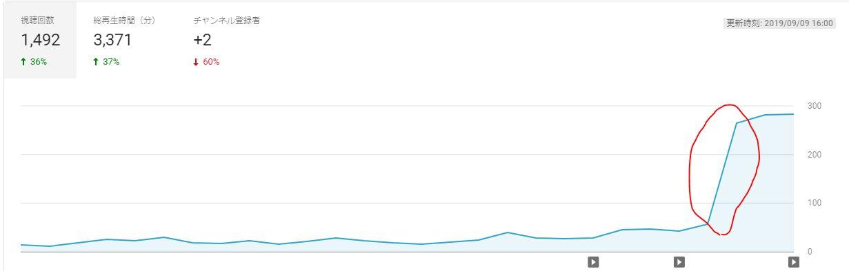 再生回数グラフ